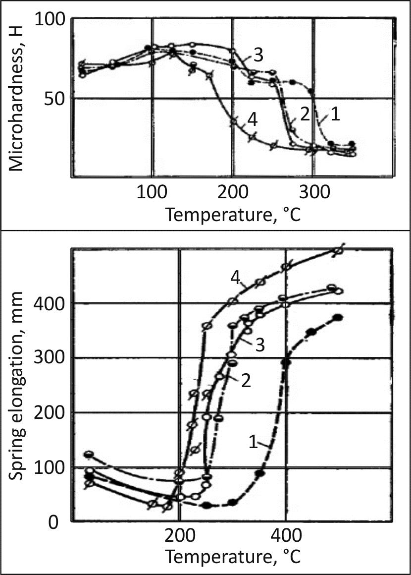 Cuofe microhardness and spring elongation test results for wires with a diameter of 12 mm after the annealing process in a salt bath and cooled in water greentooth Gallery