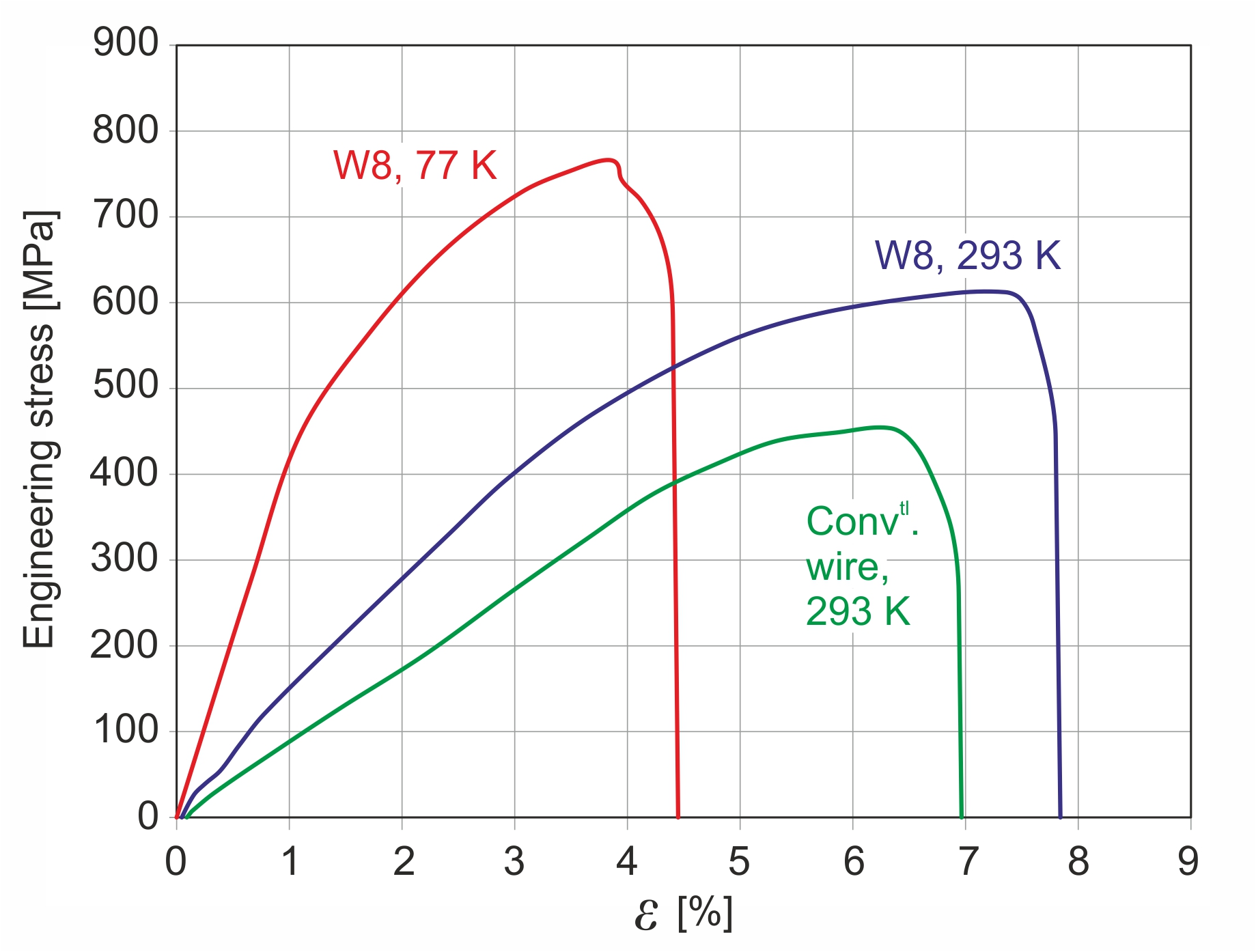 Cuofe Tensile Stress Strain Diagram Stressstrain Curves At 293 And 77 K For Ofc Wire 0506 Mm In Diameter Prepared From The Sps Cylinder Corresponding Conventional